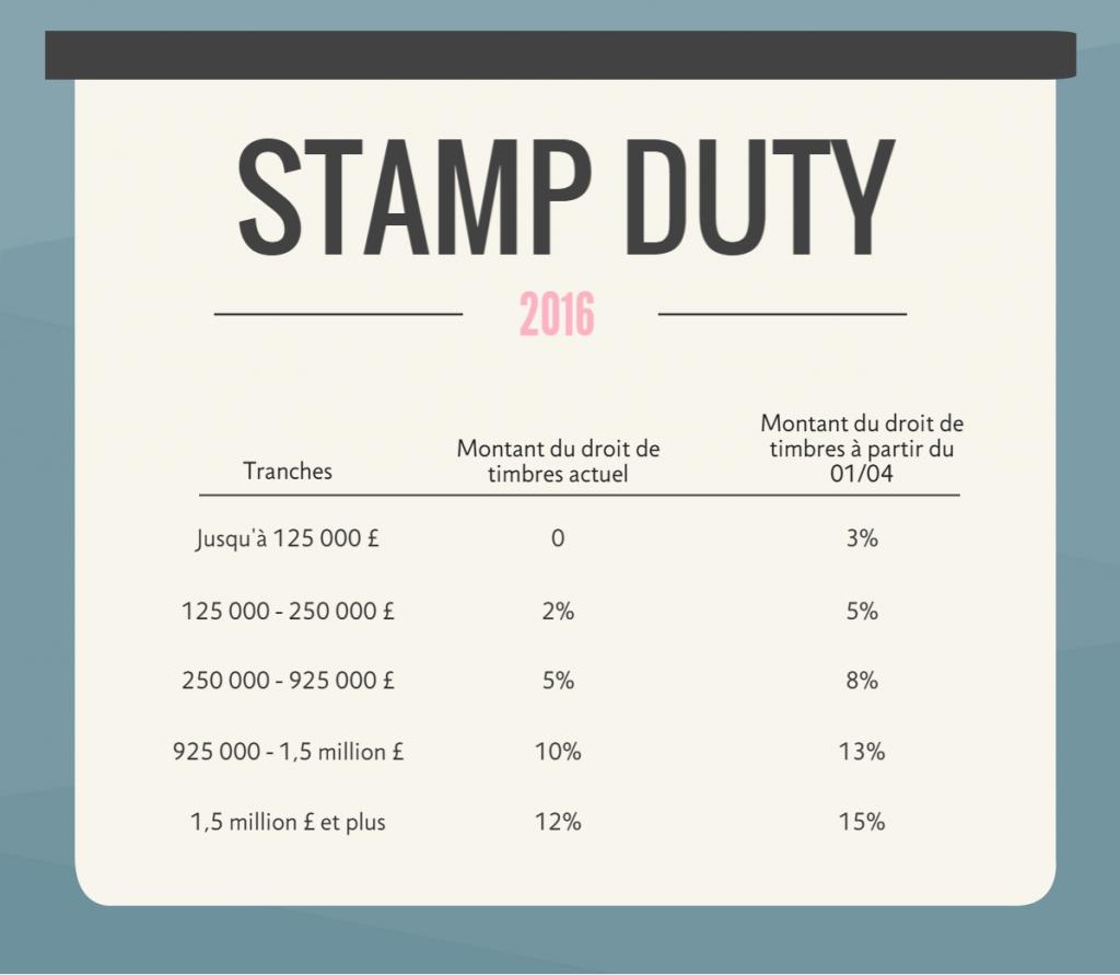 droits de timbres londres
